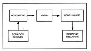 Il modello comportamentale del disturbo ossessivo compulsivo. Immagine da da palermopsicologo.it